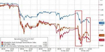 科技股集体下跌 微软创18个月最大单日跌幅(2)
