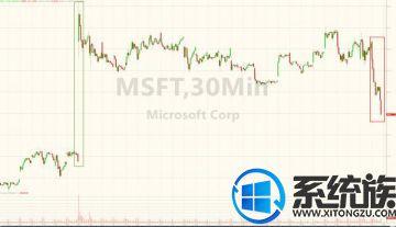 科技股集体下跌 微软创18个月最大单日跌幅(1)