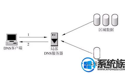 细研关于Win10 1903系统分配自定义DNS的操作方案