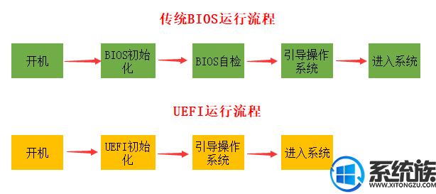 小编带你了解uefi启动是什么 细述U盘安装系统一定要uefi启动的原因