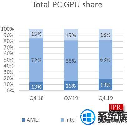 据外媒报道:2019年第四季度的GPU出货量出炉