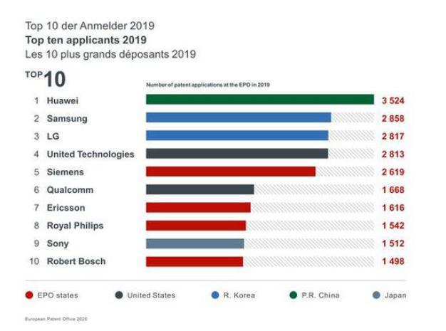 优秀了!华为2019年在欧洲专利申请量排名第一
